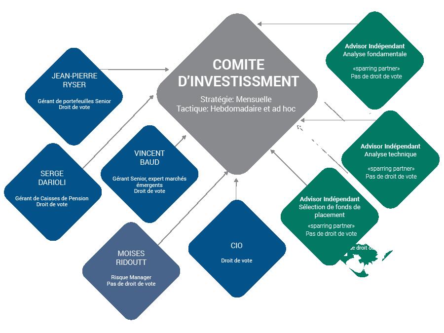 Comité d'investissement