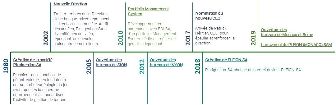 Histoire - Timeline - PLEION SA
