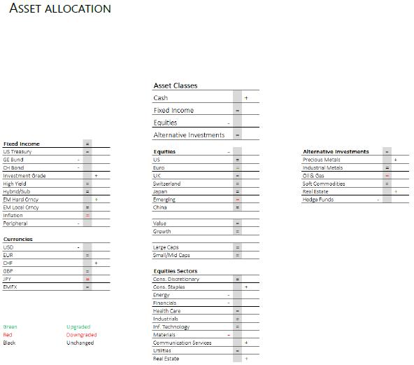 Asset Allocation - 19.11.19