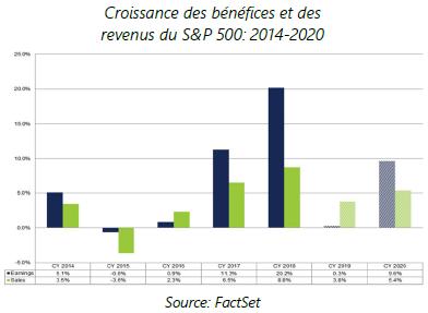 Croissance des benefices et des revenus du SnP 500