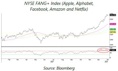 EN - NYSE Fang 24.01.20