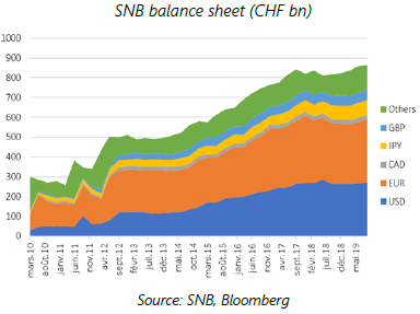 EN - SNB balance sheet (CHF bn) 24.01.20