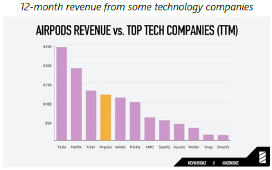 En - 12 month revenue from some technology companies - 17.01.2019