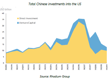 En - Total Chinese investments into the US