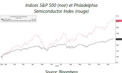 Indices SnP 500 (noir) et Philadelphia