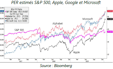 PER estimés SnP 500, Apple, Google et Microsoft 24.01.20