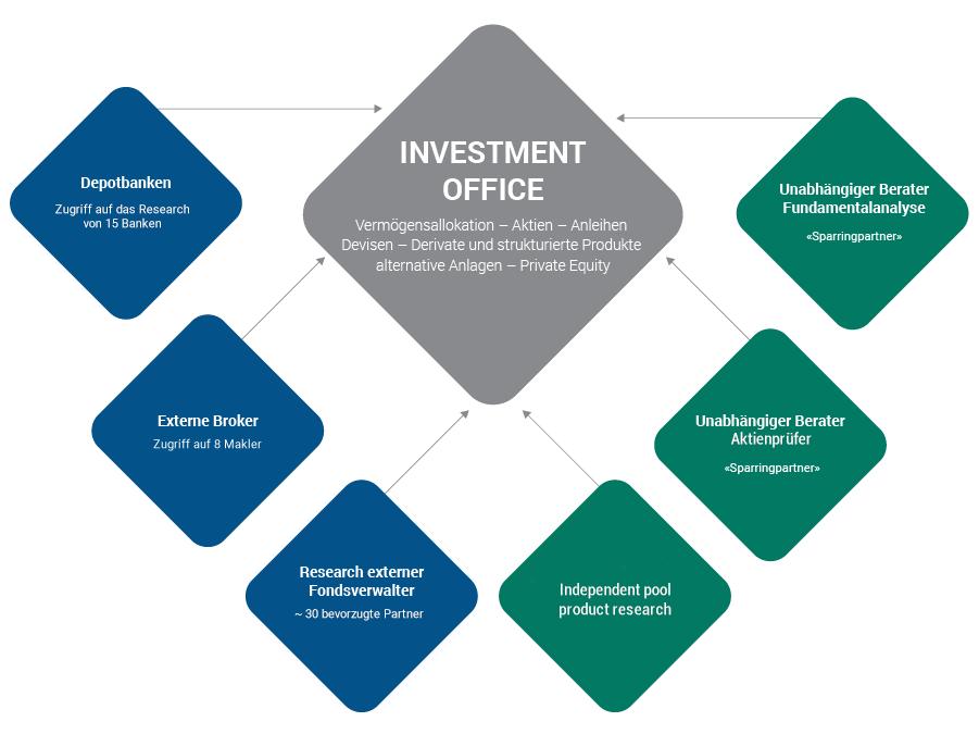 PLEION Vermögensverwaltung - Investment Office - Zugang zu Branchenexperten