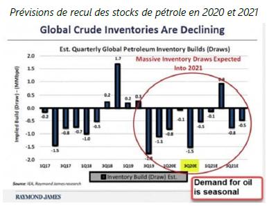 Prévisions de recul des stocks de pétrole en 2020 et 2021