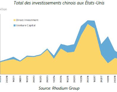 Total des investissements chinous aux Etats-Unis