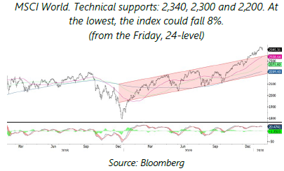 En - MSCI World . Technical supports - 03.02.2020