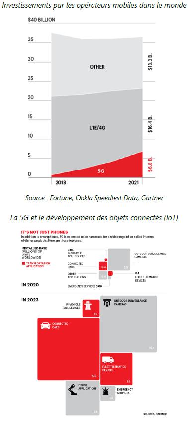 Investissements par les operateurs mobiles dans le monde - 03.02.2020