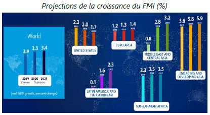 Projections de la croissance du FMI - 03.02.2020