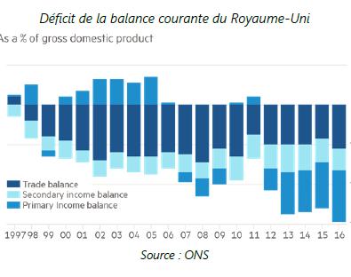 deficit de la balance courante