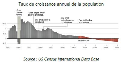 taux de croissance annuel de la population - 03.02.2020