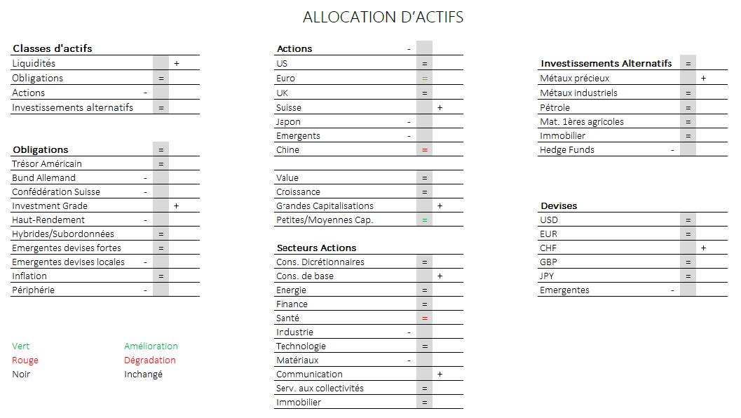 Allocation d'actifs - Juin 2020
