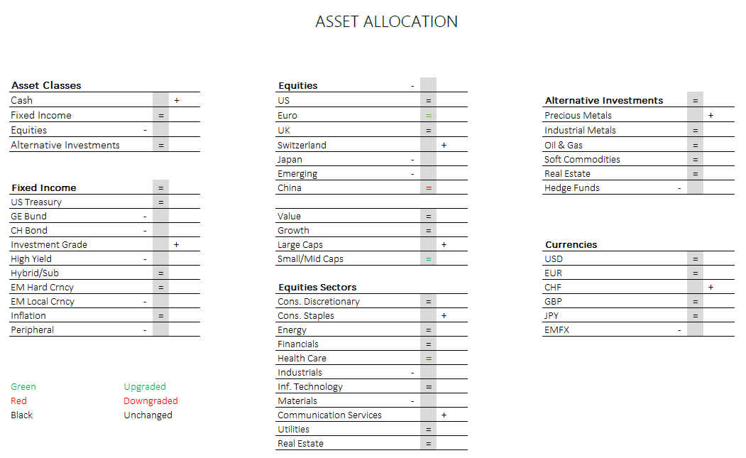 Asset allocation - June 2020