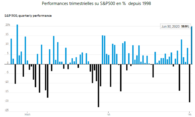 S&P 500, Quarterly Performance
