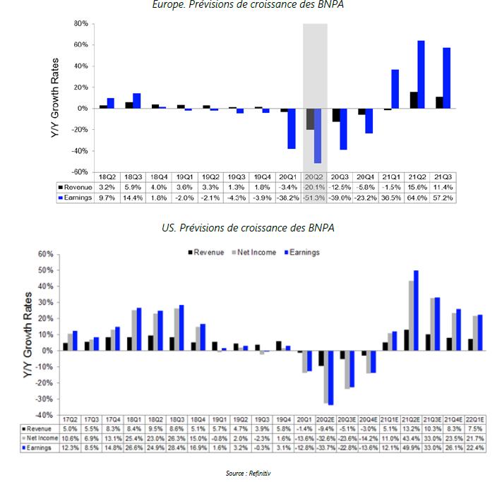 Europe. Prévisions de croissance des BNPA - 09.10.20