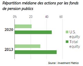 Réparatition médiane des actions par les fonds de pension publics - 09.10.20