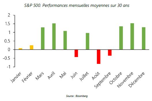 SnP 500 - Performances mensuelles moyennes sur 30 ans - 09.10.20