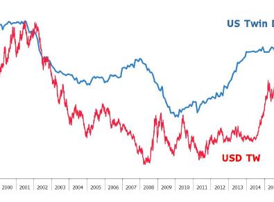 US Twin Deficits - 09.10.20