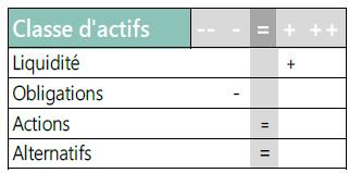 Classe d'actifs - 09.12.20
