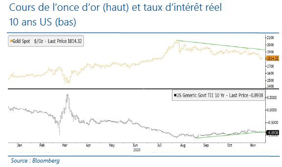 Cours de l'once d'or et taux d'interet reel 10 ans US - 09.12.20