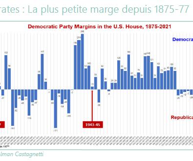 Démocrates - La plus petite marge depuis 1875-77 - 09.12.20