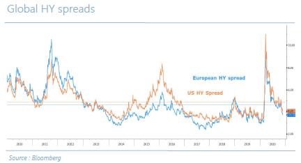 En - Global HY spreads - 09.12.20