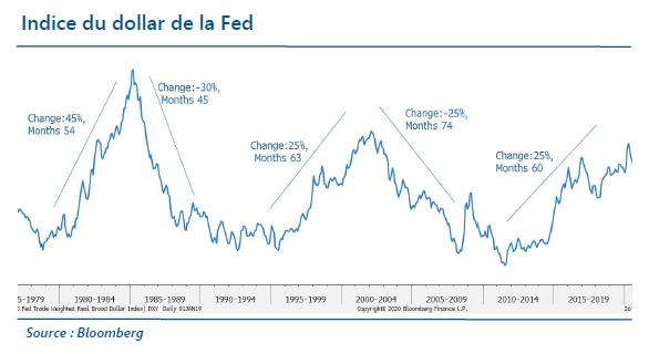 Indice du dollar de la fed - 09.12.20