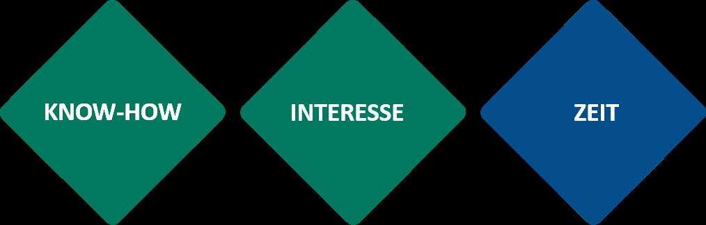 Know-how-Interesse-Zeit - Vermögensverwaltung für Spitzensportler