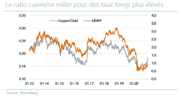 Le ratio cuivre or milite pour des taux longs plus élévés - 09.12.20
