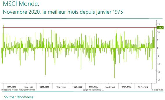 MSCI Monde - 09.12.20