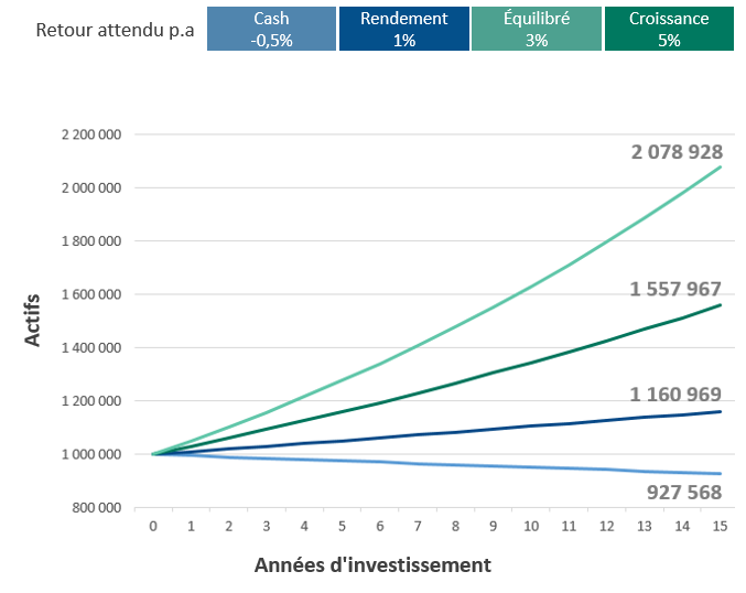 Actifs et années d'investissement - Gestion de patrimoine pour sportifs professionnels - PLEION SA