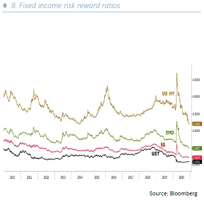 Annual investment - Fixed income risk reward ratios - 07.01.21