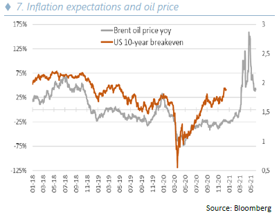 Annual investment - Inflation expectations and oil price - 07.01.21