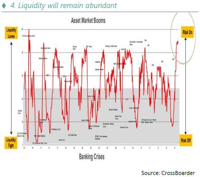 Annual investment - Liquidity will remain abundant - 07.01.21