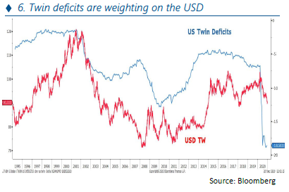 Annual investment - Twin deficits are weighting on the USD - 07.01.21