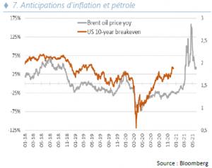 Stratégie Annuelle - Anticipations inflation et petrole - 07.01.21