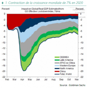 Stratégie Annuelle - Contribution de la croissance mondiale de 7% - 2021