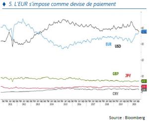 Stratégie Annuelle - Eur impose comme devise de paiement - 07.01.21
