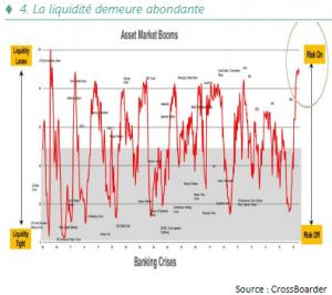 Stratégie annuelle - La liquidité demeure abondante - 07.01.21