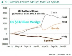 Strategie Annuelle - Potentiel entree dans les fonds en actions - 07.01.21
