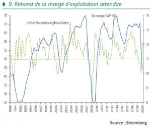 Stratégie Annuelle - Rebond de la marge exploitation attendue - 07.01.21