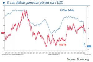 Stratégie annuelle - les deficits jumeaux pesent sur USD - 07.01.21