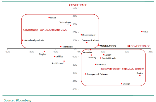 Performances relatives au MSCI Monde