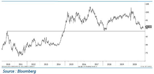 USD pondéré par les échanges commerciaux