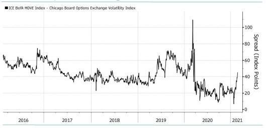 volatilité implicite des obligations US