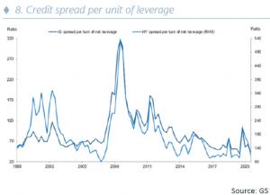 Credit spread per unit of leverage