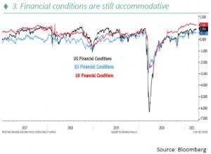 Financial conditions are still accommodative